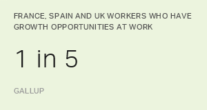 1 in 5 in France, Spain and UK Have Growth Opportunities at Work