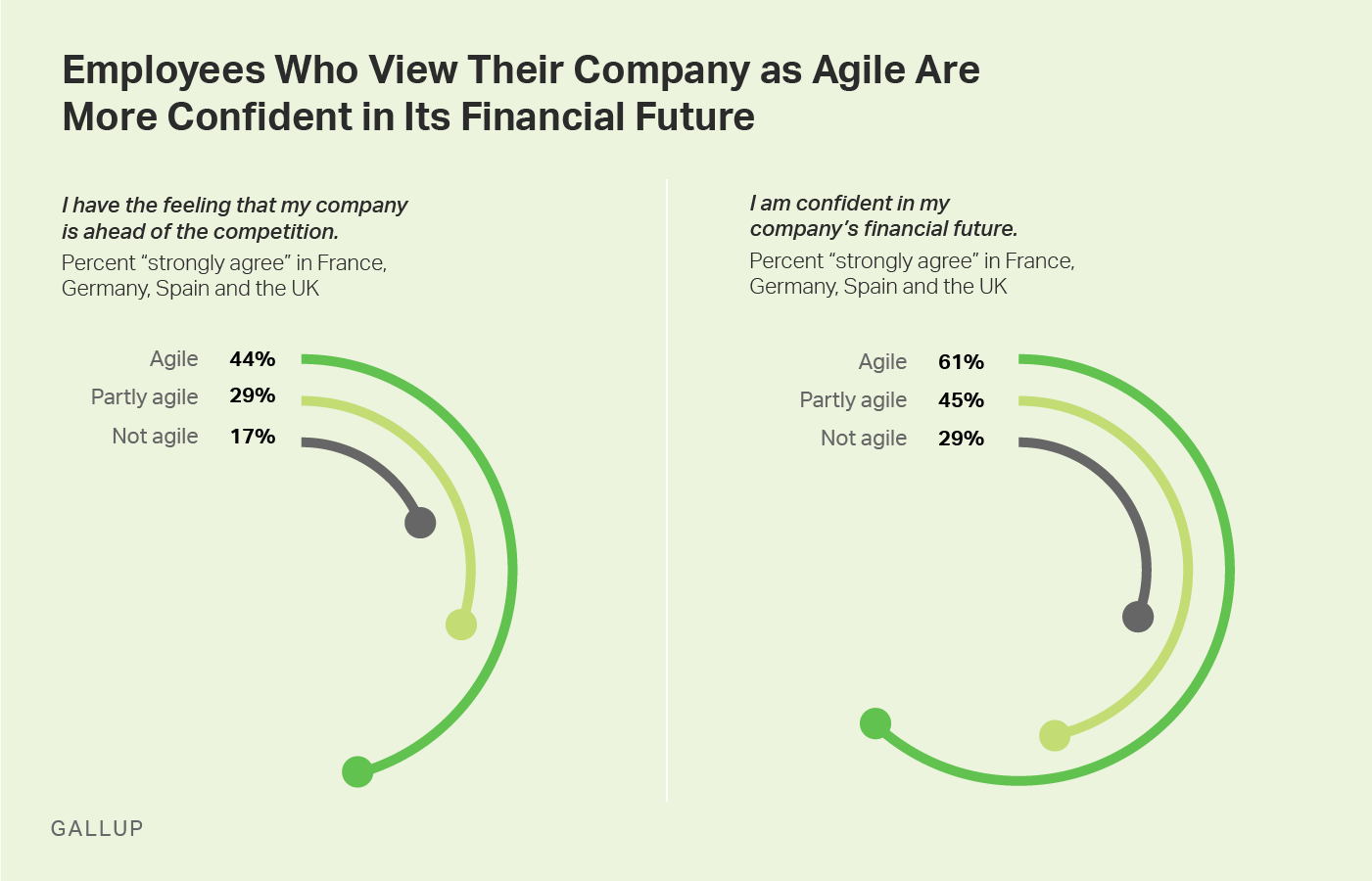 Graphic: Employees Who View Their Company as Agile Are More Confident in Its Financial Future.