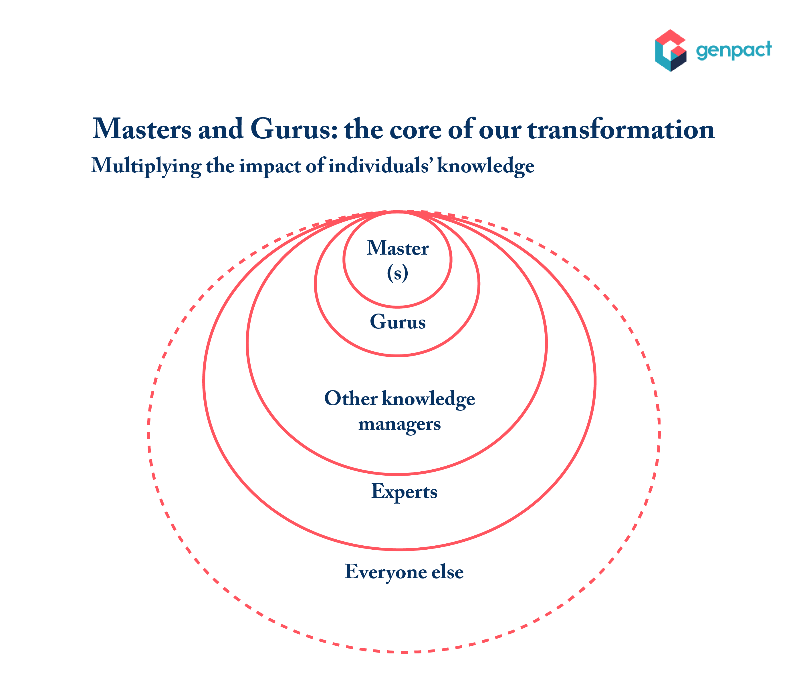 Custom graphic. Masters and gurus: The core of our transformation.