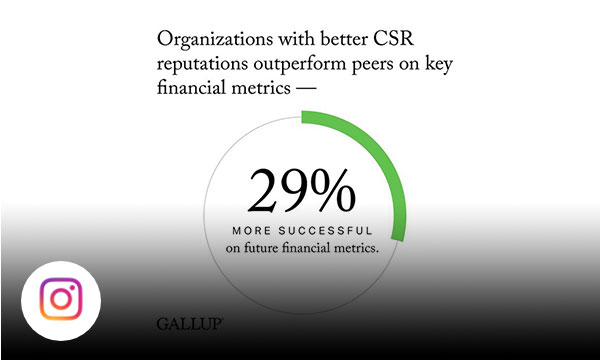 White background with text organizations with better CSR reputations outperform peers on key financial metrics.
