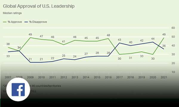 Green graph depicting the global approval of U.S. Leadership.