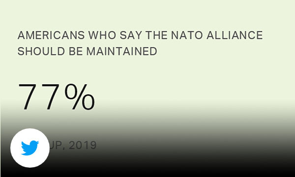 Plain light green background with gray text American's who say the NATO alliance should be maintained 77%.