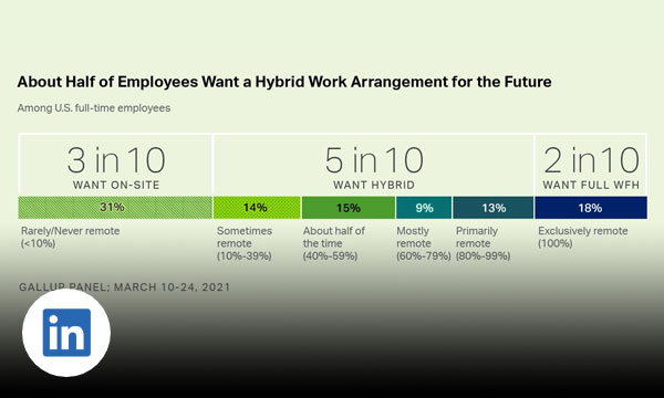 Green chart with text about half of employees want a hybrid work arrangement for the future.