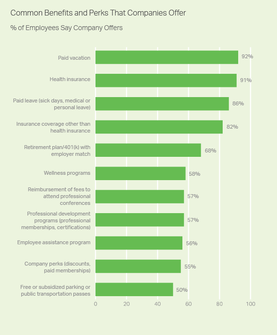 State of the american workplace organizations are dipping from multiple types of buckets for their benefits and perks ranging from retirement plans to wellness programs to employee fandeluxe Image collections