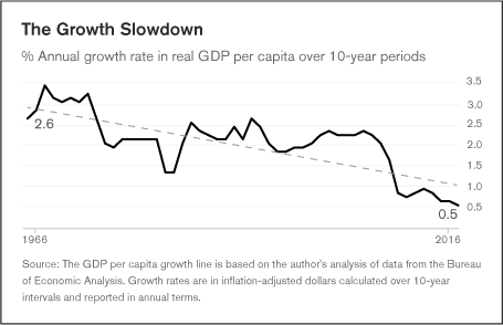 Annual growth rate in real GDP per capita over 10 year periods