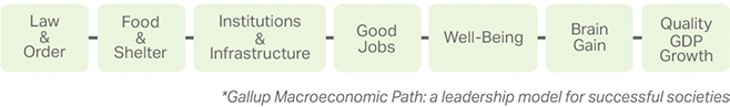 The Gallup Macroeconomic